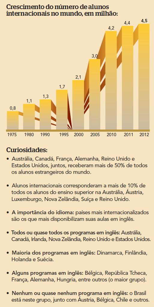 Fonte: OCDE